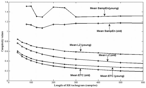Change in SampEn, LZ and ETC of HRV of young and old subjects with varying lengths of RR tachogram.