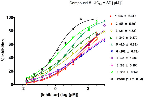 Competitive binding curves of nine hits and 4W9H native ligand against pVHL as determined using a fluorescence-polarization-based binding assay.