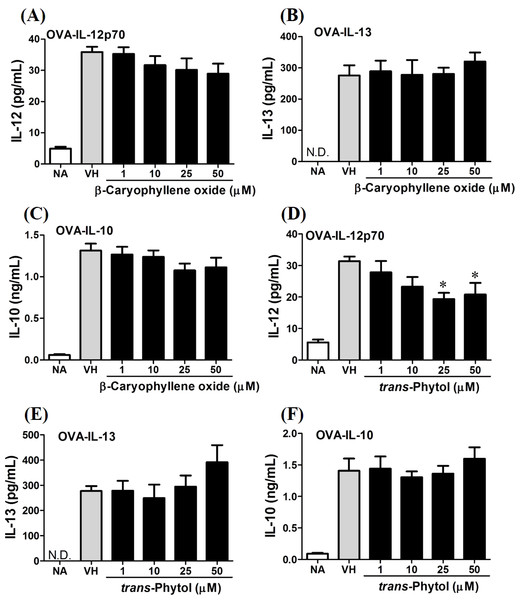 Differential effects of β-caryophyllene oxide and trans-phytol on Th1/Th2 cytokine production in vitro.