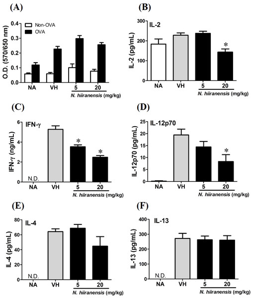 Suppression of IL-2, IFN-γ, and IL-12 production by leave extracts of N. hiiranensis in vivo.
