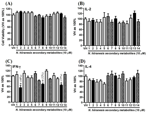The effects of secondary metabolites of leaves of N. hiiranensis on antigen-induced production of cytokines and the metabolic activity in OVA-primed splenocytes.