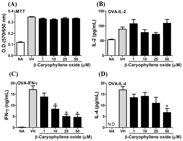 Antigen-specific IFN-γ was suppressed by β-caryophyllene oxide in vitro.
