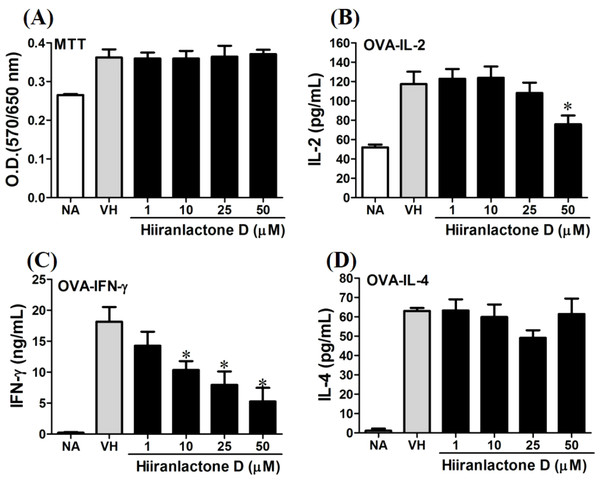 Attenuation of antigen-specific IFN-γ production by hiiranlactone D.