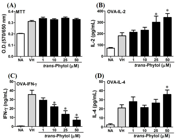 trans-Phytol differentially modulated Th1/Th2 cytokine production in vitro.