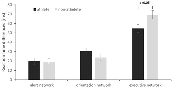 Reaction time differences that reflect the efficiency of the three attentional networks of athlete and non-athlete group (mean ± SE).
