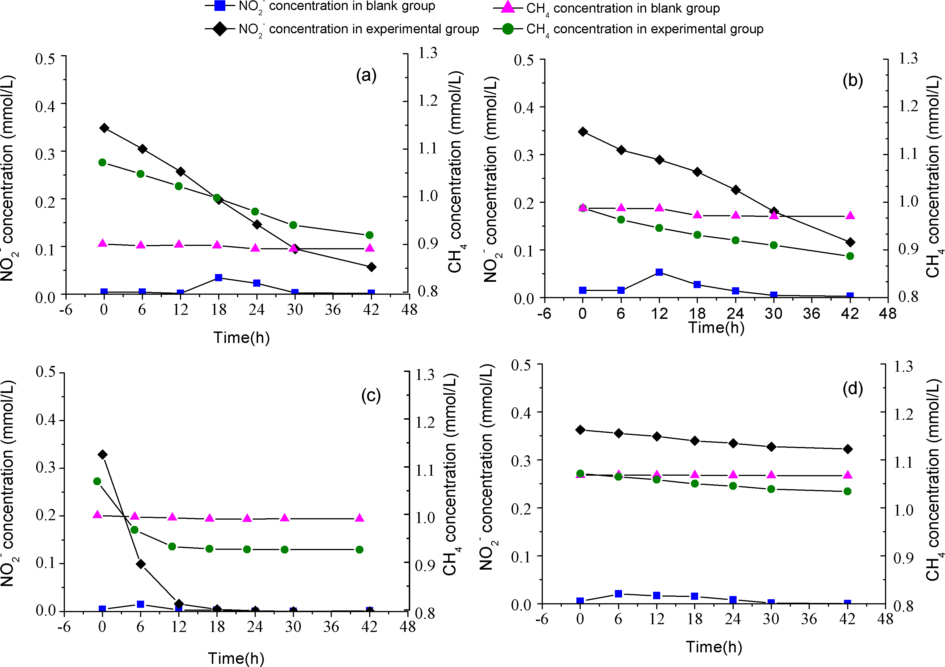 Distribution and characteristic of nitrite-dependent