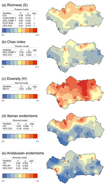 Distribution of conservation indices: (A) species richness, (B) Chao estimated species richness, (C) Shannon diversity, and the proportion of (D) Iberian and (E) Andalusian endemics in protected areas and the surrounding land.