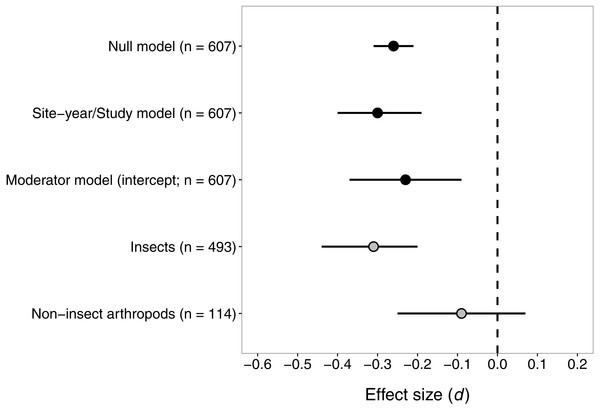 Confidence intervals (95%) for the effect of seed-applied neonicotinoids on natural-enemy abundance, relative to no-insecticide controls.