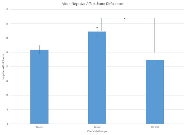 Mean Scores showing significant differences between casual and chronic cannabis users for negative affect, p < 0.05 as indicated by the (*).