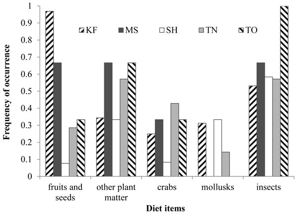 Frequency of occurrence of the five most dominant diet items in the five study sites.