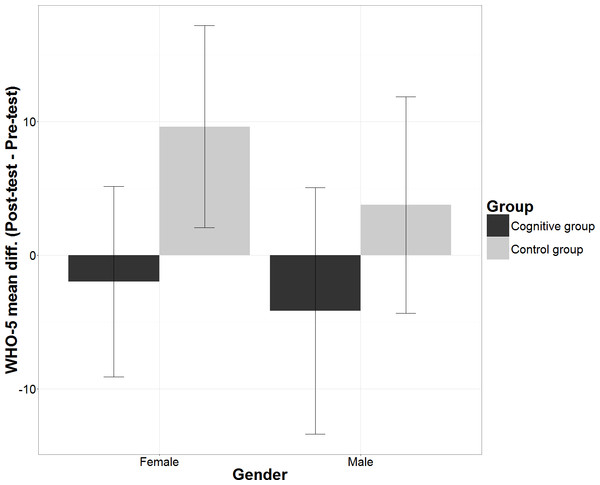 Mean differences in WHO-5 scores according Gender and Group.