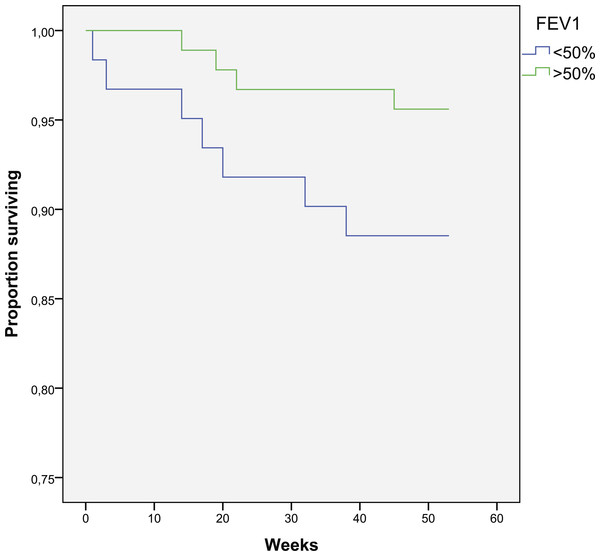 Kaplan–Meier curve for one-year survival depending on FEV1 (in weeks).