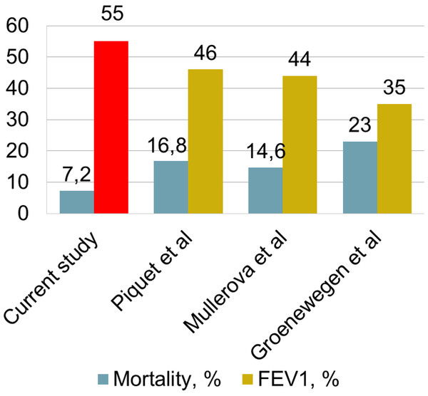 Association between mortality and FEV1.