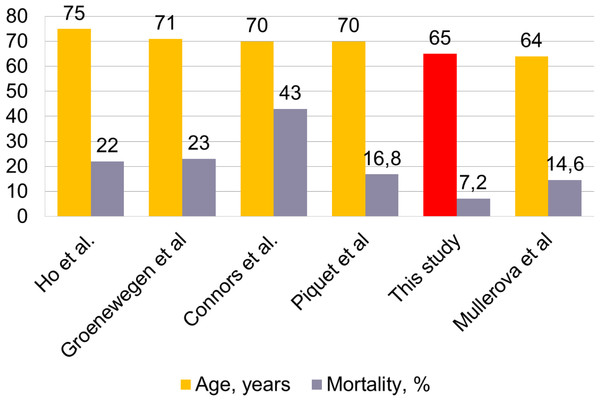 Association between mortality and Age.