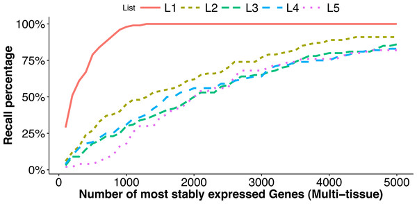 Comparison of top stably expressed genes identified under different scenarios.