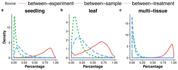 Distributions (over all genes) of the percentages of the total variance attributable to the between-sample, and between-treatment, or the between-experiment variance component, in the seedling (A), the leaf (B), and the multi-tissue groups (C).