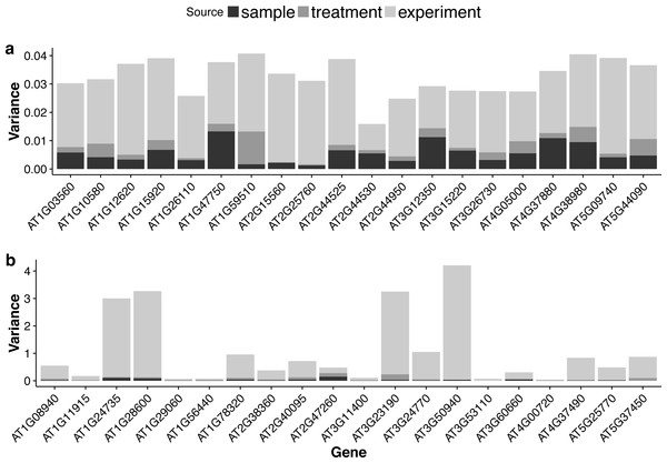 Stacked bar plots of the three variance components for selected genes in the multi-tissue group.