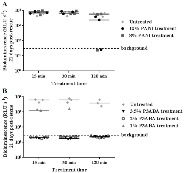 Antimicrobial action of surface incorporated PANI and P3ABA against M. tuberculosis BSG002.