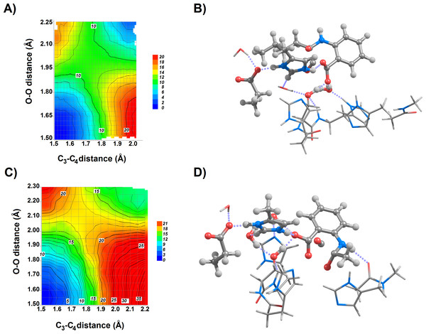 Newly-derived potential energy surfaces (at the B3LYP/6-31G(d) theory level) of the 1I2→ product reaction step for the (A) butyl-, and (C) methyl-substituted 4-oxoquinolines.