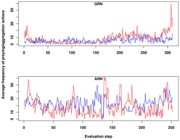 Comparison of the average frequency of successful prey and aggregation actions in GRN and ANN simulations, respectively (evaluated every ten time steps).