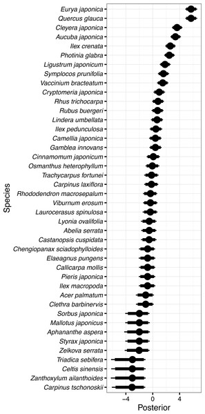Random species effects on occurrence in 1992 ϵo.