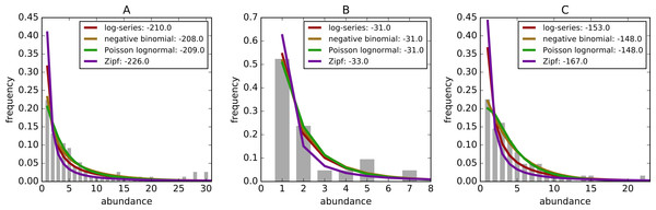 Example species-abundance distributions including the empirical distributions (grey bars) and the best fitting log-series: maroon, negative binomial: brown, poisson lognormal: green, and Zipf: purple.