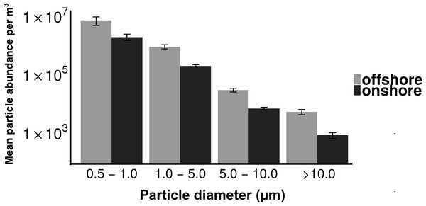 Distribution of particle size fractions by wind direction.