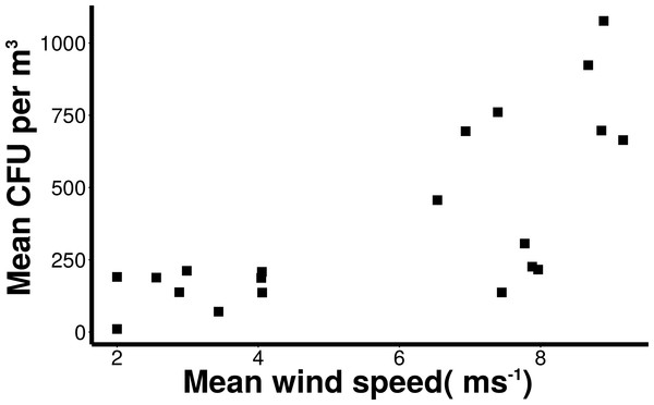 Increasing microbial aerosols with increasing onshore wind speed.