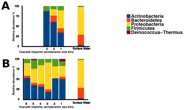 Bacterial aerosol phyla by size fraction and wind direction.