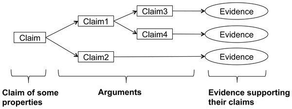 Argument structure of assurance cases.