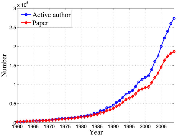 Number of active authors and papers each year in the time window [1960, 2009].