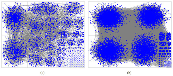 Comparison of clustering results in the two active windows.