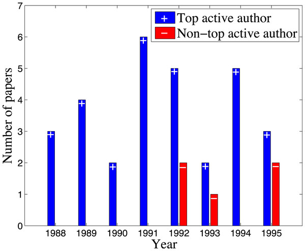 Example of top active author versus non-top active author in the active window [1988, 1995].
