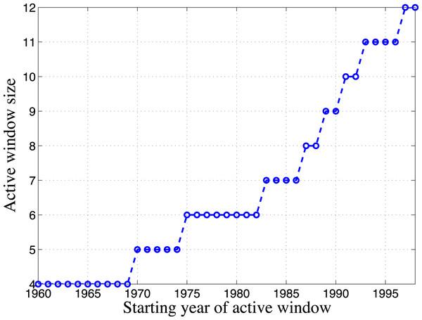 Change of active window size.