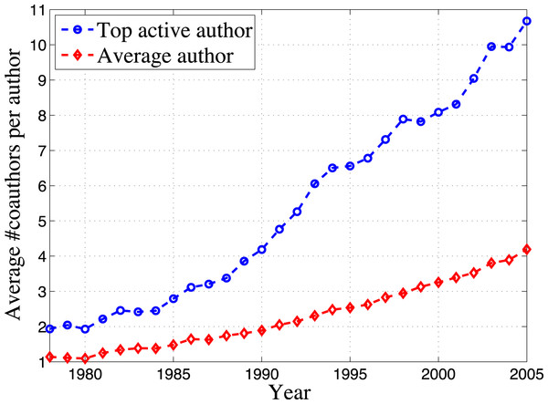 Comparison of coauthors set size between top active authors and average authors.