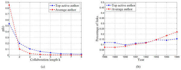 Comparison of collaboration length between top active authors and average authors.