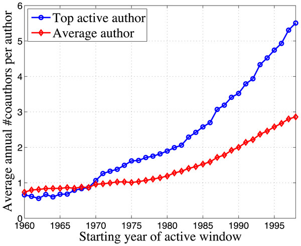 Comparison of coauthors set size between top active authors and average authors across different active windows.