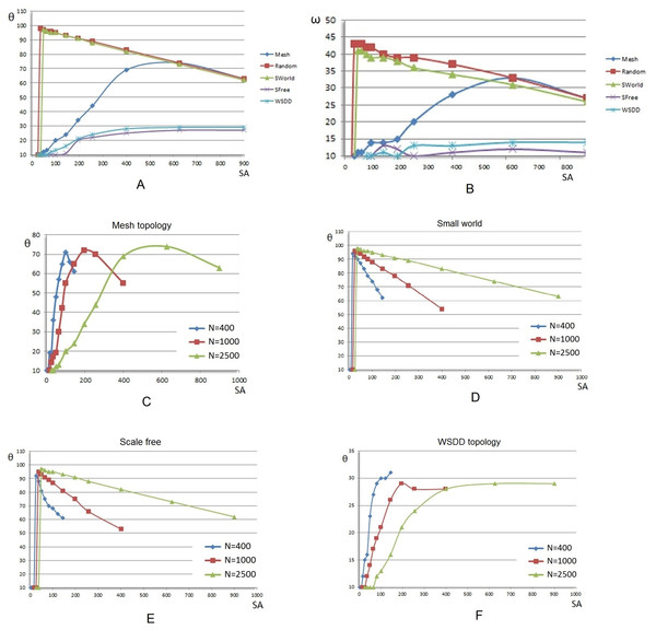 Tolerance (θ) and opinion change (ω) evolution with the increasing concentration of evenly distributed stubborn agents (SA) and increasing network sizes.