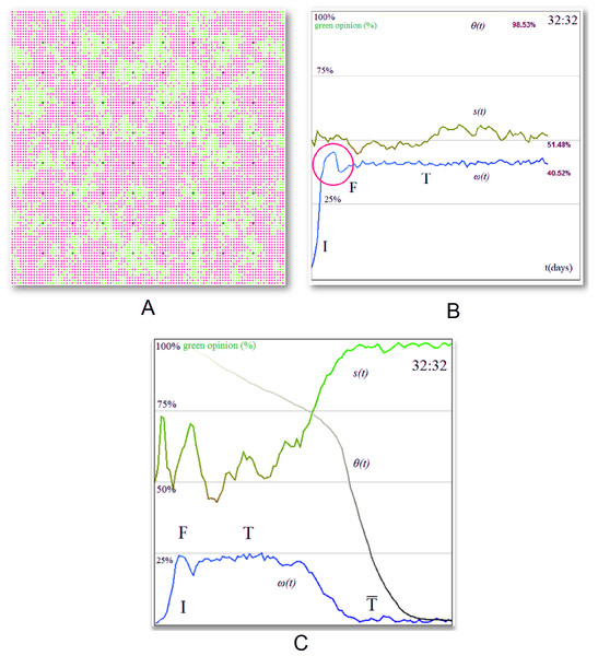 Opinion evolution with homogeneous stubborn agent distribution (32:32) in small-world and BA networks.
