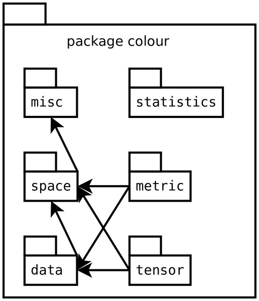 Structure of the modules within the colour package.