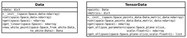 The Data and TensorData classes for keeping track of colour data and metric data, respectively.