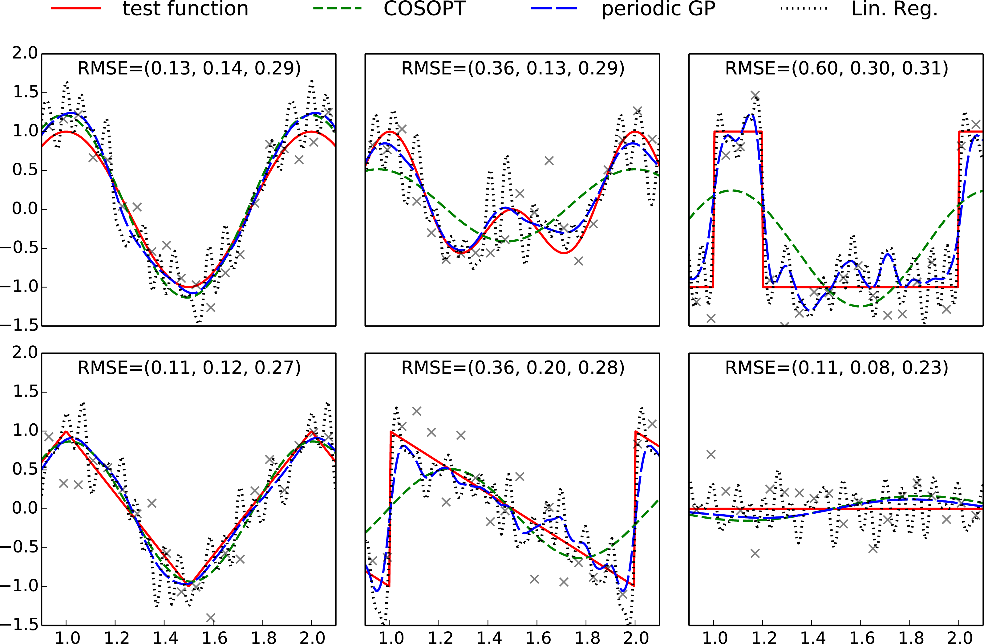 Detecting periodicities with Gaussian processes [PeerJ]