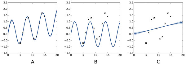 Decomposition of a Gaussian process fit.