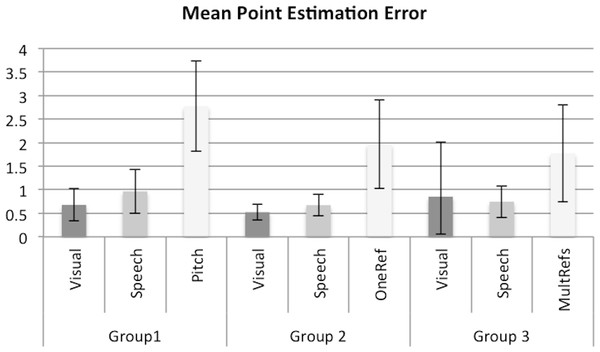 The mean point estimation error within groups.