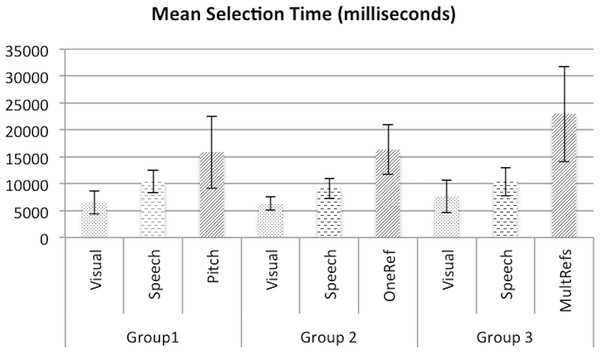 The mean target selection time (milliseconds) within groups.