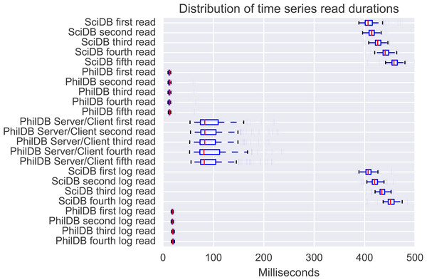 Distribution of read durations for the 221 time series from the evaluation dataset.