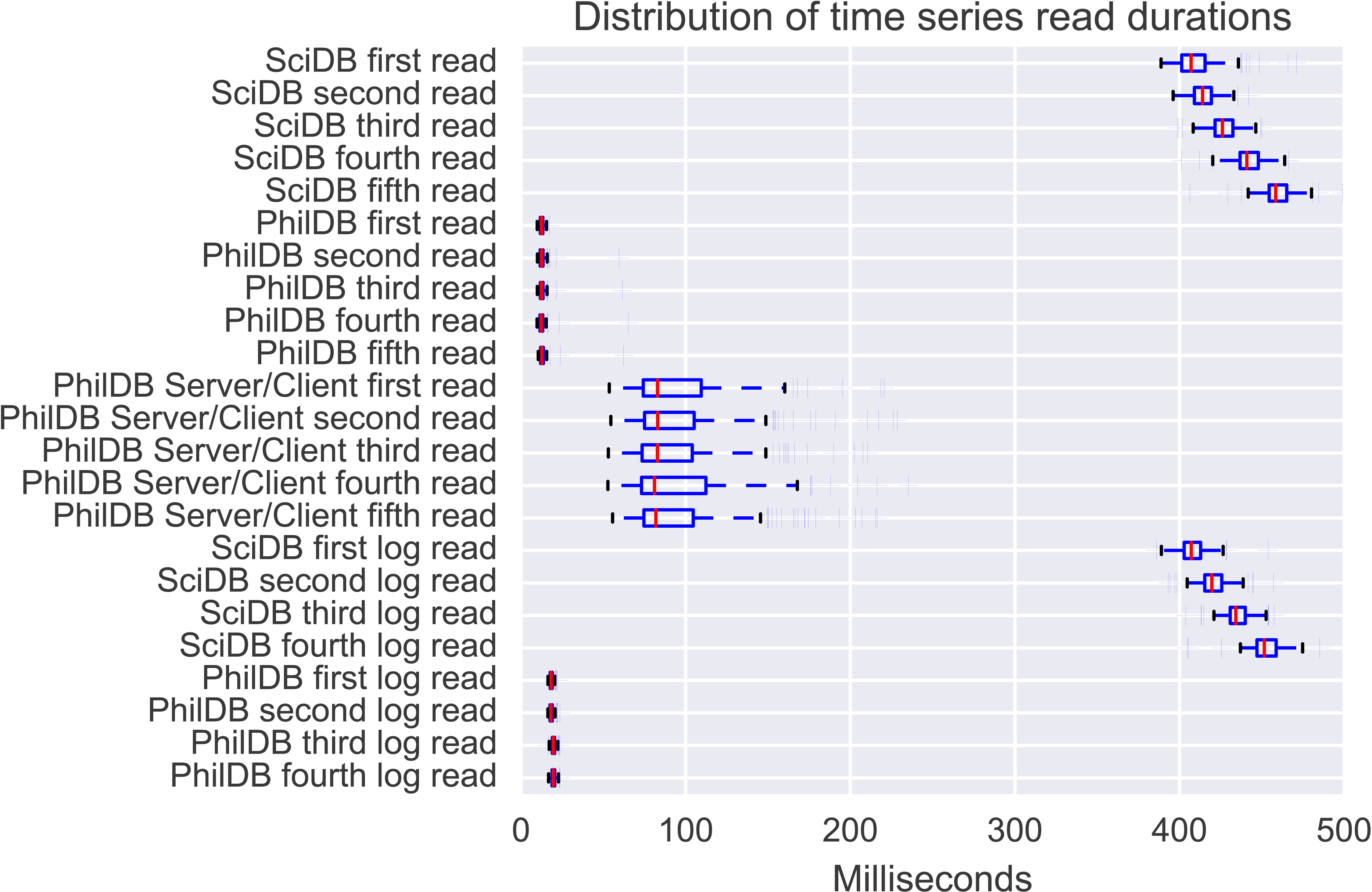 PhilDB: the time series database with built-in change