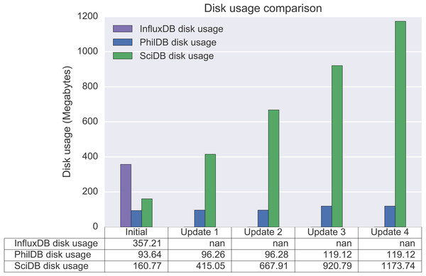 Disk usage after initial data load and each subsequent data update.