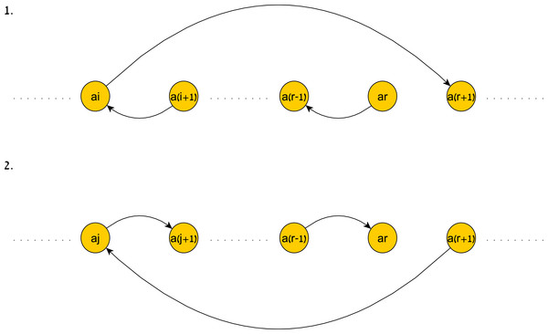 An illustration of the shortest paths induced by a history.