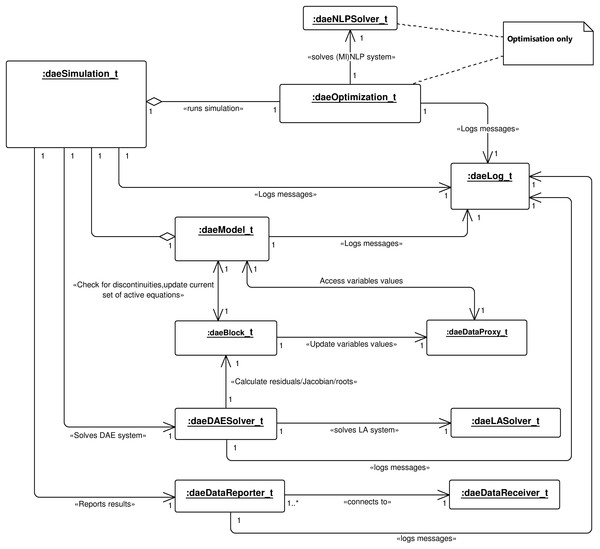 UML object diagram.